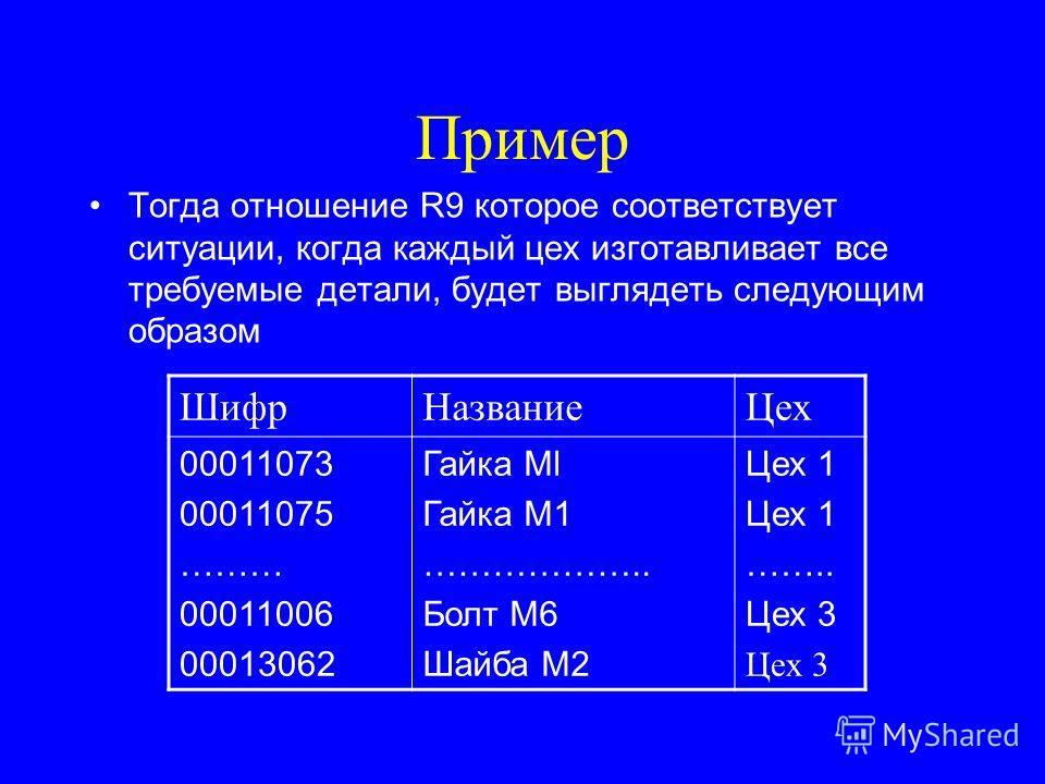 Пример Тогда отношение R9 которое соответствует ситуации, когда каждый цех изготавливает все требуемые детали, будет выглядеть следующим образом ШифрНазваниеЦех 00011073 00011075 ……… 00011006 00013062 Гайка Ml Гайка М1 ……………….. Болт М6 Шайба М2 Цех 1