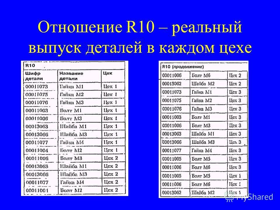 Отношение R10 – реальный выпуск деталей в каждом цехе