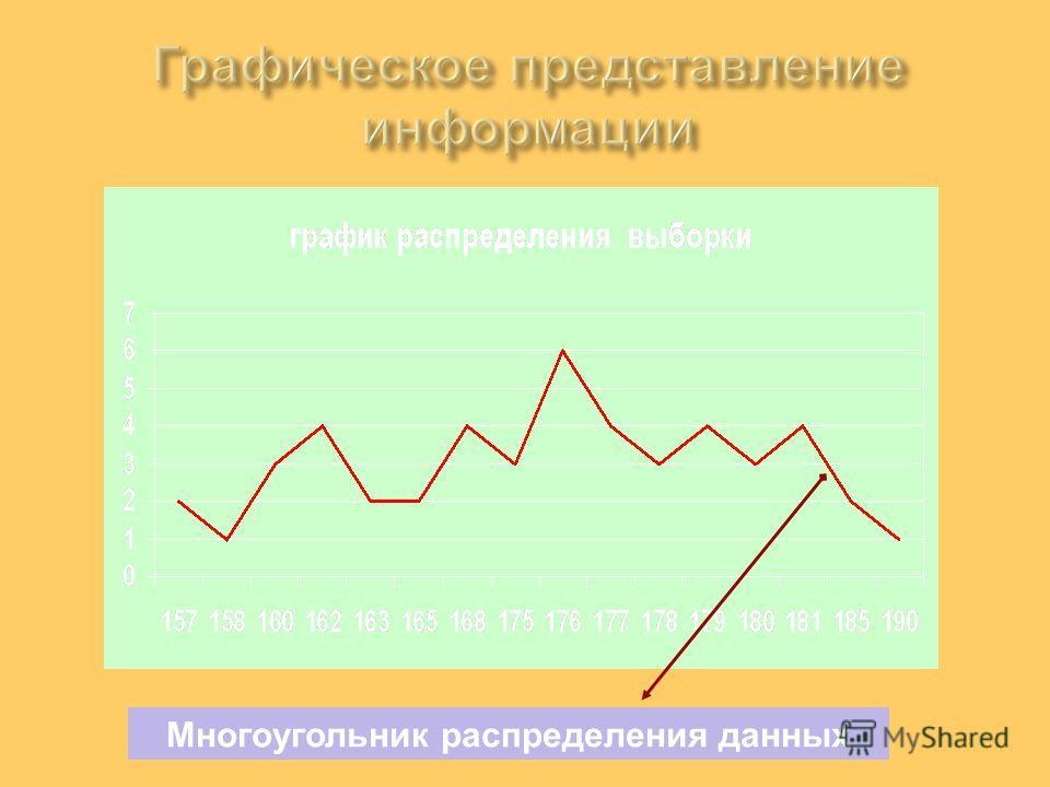 Многоугольник распределения данных