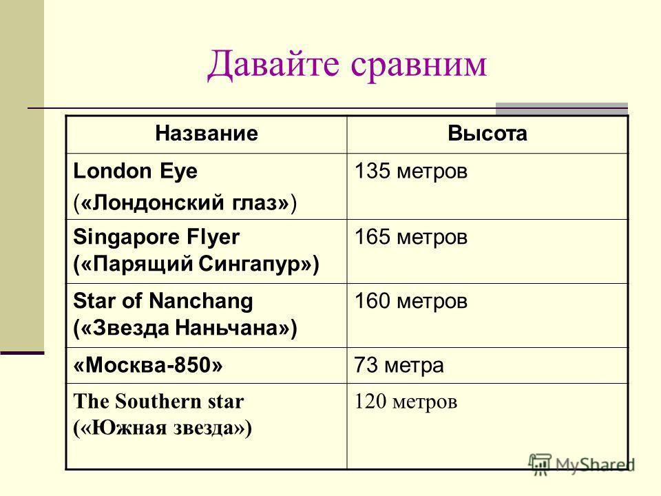 Давайте сравним НазваниеВысота London Eye («Лондонский глаз») 135 метров Singapore Flyer («Парящий Сингапур») 165 метров Star of Nanchang («Звезда Наньчана») 160 метров «Москва-850»73 метра The Southern star («Южная звезда») 120 метров