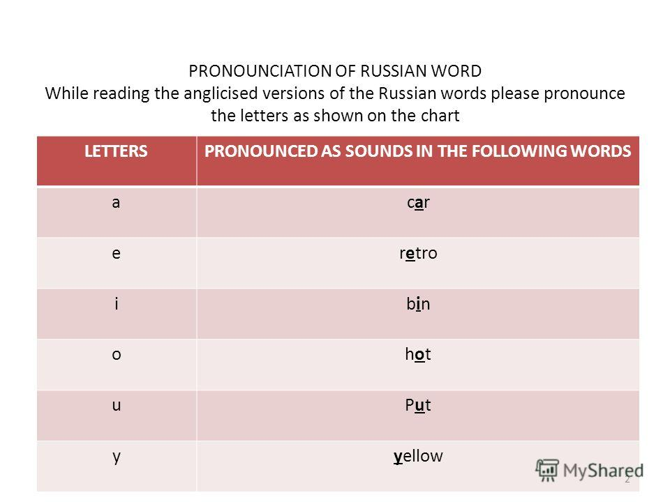 PRONOUNCIATION OF RUSSIAN WORD While reading the anglicised versions of the Russian words please pronounce the letters as shown on the chart LETTERSPRONOUNCED AS SOUNDS IN THE FOLLOWING WORDS acarcar eretro ibinbin ohothot uPutPut yyellow 2