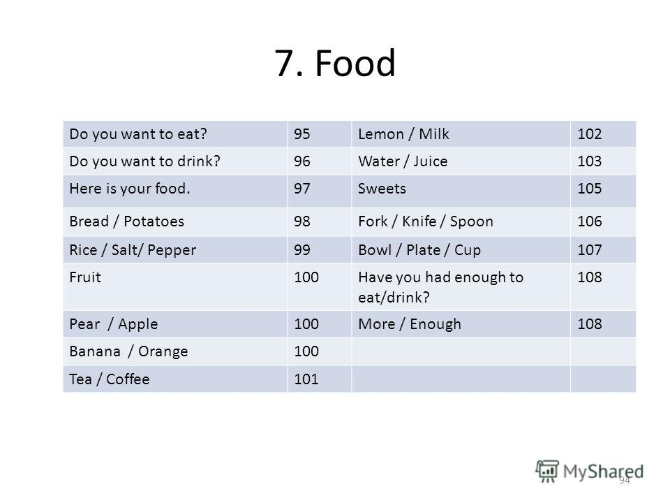 7. Food Do you want to eat?95Lemon / Milk102 Do you want to drink?96Water / Juice103 Here is your food.97Sweets105 Bread / Potatoes98Fork / Knife / Spoon106 Rice / Salt/ Pepper99Bowl / Plate / Cup107 Fruit100Have you had enough to eat/drink? 108 Pear