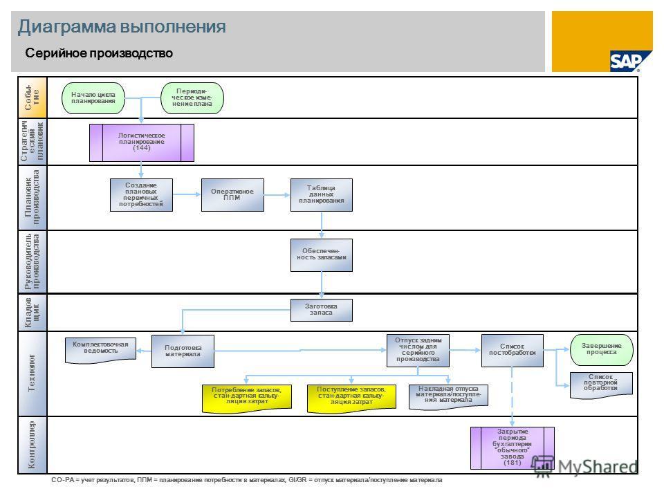 Диаграмма выполнения Серийное производство Стратегич еский плановик Плановик производства Кладов щик Собы - тие Руководитель производства Оперативное ППМ Начало цикла планирования CO-PA = учет результатов, ППМ = планирование потребности в материалах,