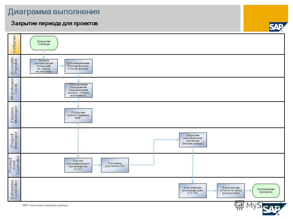Warehouse Clerk Диаграмма выполнения Закрытие периода для проектов Project Manager Enterprise Controller Событие Product Cost Controller Фактическая раскладка для CO-PA Закрытие периода MM = массовое ведение данных Accounts Payable Finance Manager От