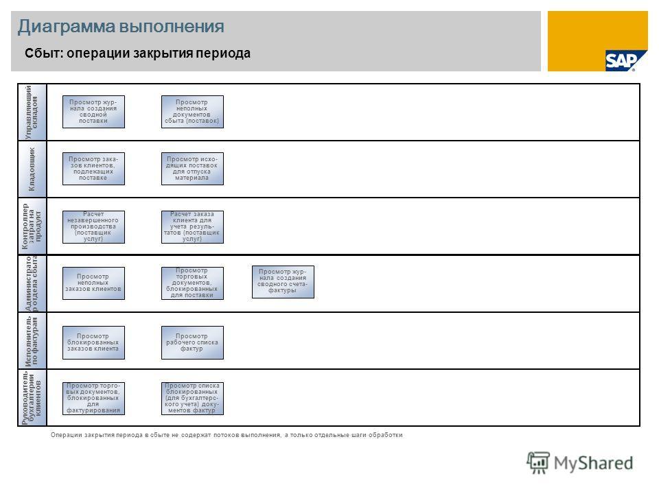 Диаграмма выполнения Сбыт: операции закрытия периода Кладовщик Руководитель бухгалтерии клиентов Просмотр блокированных заказов клиента Операции закрытия периода в сбыте не содержат потоков выполнения, а только отдельные шаги обработки Исполнитель по