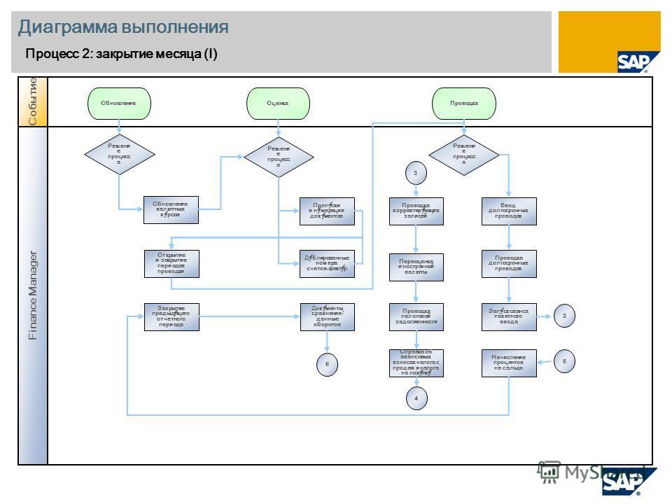 Диаграмма выполнения Процесс 2: закрытие месяца (I) Finance Manager Событие Решени е процесс а Обновление валютных курсов ОбновлениеОценкаПроводка Решени е процесс а Открытие и закрытие периодов проводки Закрытие предыдущего отчетного периода Докумен