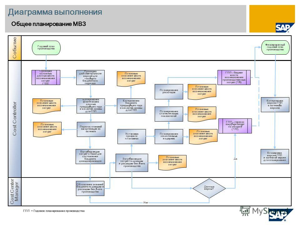 Диаграмма выполнения Общее планирование МВЗ Cost Center Manager Событие Cost Controller Данные верны? Проверка основных данных места возникновения затрат (188 ) Блокировка версии ГПП и активной версии для планирования Годовой план производства Планов