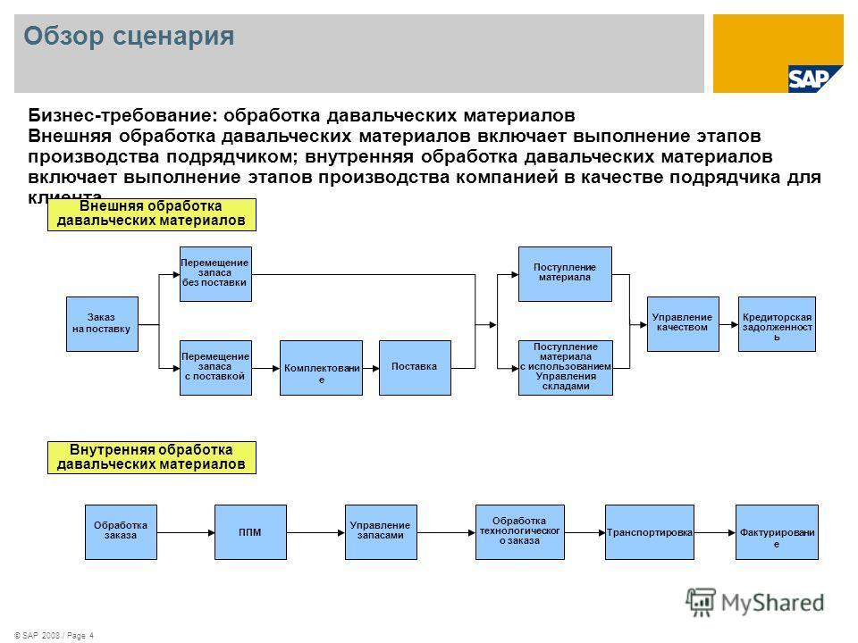 © SAP 2008 / Page 4 Обзор сценария Бизнес-требование: обработка давальческих материалов Внешняя обработка давальческих материалов включает выполнение этапов производства подрядчиком; внутренняя обработка давальческих материалов включает выполнение эт