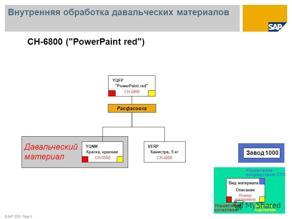 © SAP 2008 / Page 9 Внутренняя обработка давальческих материалов Расфасовка Канистра, 5 кг VERP CH-4200