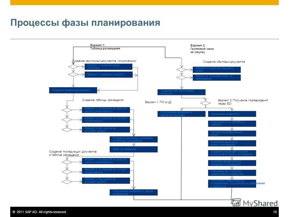©2011 SAP AG. All rights reserved.10 Процессы фазы планирования Вариант 1: Таблица размещения Вариант 2: Групповой заказ на закупку Вариант 1: создание заказа на закупку Вариант 1: создание сбытового заказа Вариант 2: создание контракта Вариант 2: со