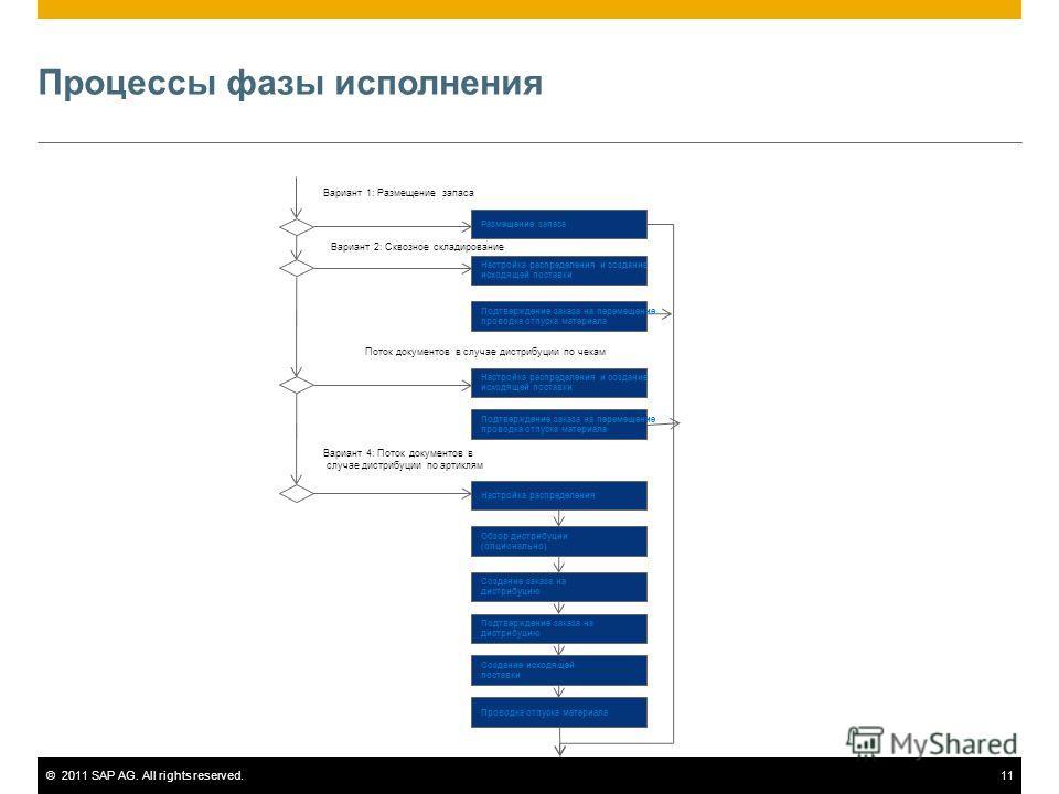 ©2011 SAP AG. All rights reserved.11 Процессы фазы исполнения Размещение запаса Настройка распределения и создание исходящей поставки Подтверждение заказа на перемещение проводка отпуска материала Настройка распределения и создание исходящей поставки