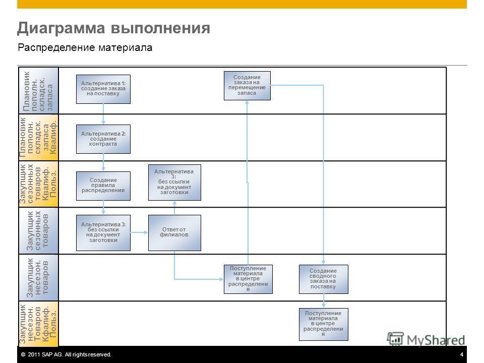 ©2011 SAP AG. All rights reserved.4 Диаграмма выполнения Распределение материала Альтернатива 1: создание заказа на поставку Плановикпополн.складск.запаса Альтернатива 2: создание контракта Поступление материала в центре распределени я Создание прави