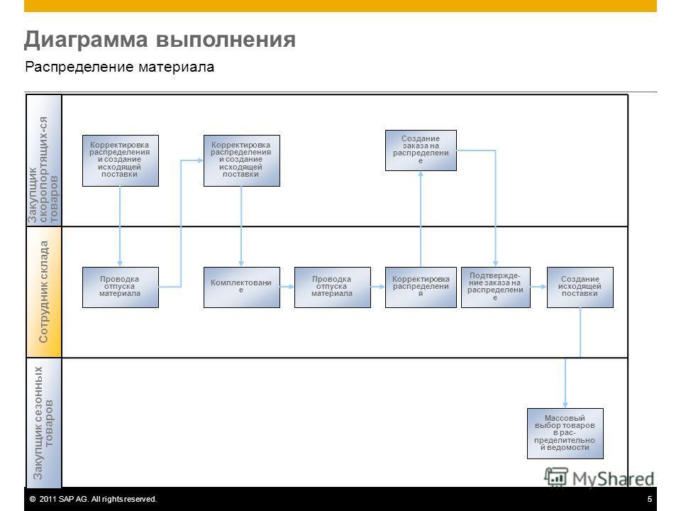 ©2011 SAP AG. All rights reserved.5 Диаграмма выполнения Распределение материала Корректировка распределения и создание исходящей поставки Закупщикскоропортящих-сятоваров Корректировка распределения и создание исходящей поставки Создание исходящей по