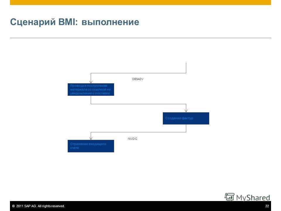 ©2011 SAP AG. All rights reserved.22 Сценарий BMI: выполнение Проводка поступления материала со ссылкой на уведомление о поставке Создание фактур Отражение входящего счета DESADV INVOIC