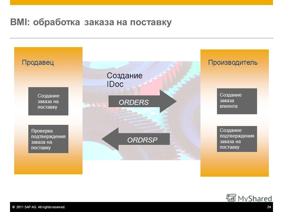 ©2011 SAP AG. All rights reserved.24 BMI: обработка заказа на поставку Создание заказа на поставку Проверка подтверждения заказа на поставку Продавец Создание IDoc ORDRSP ORDERS Создание заказа клиента Создание подтверждения заказа на поставку Произв