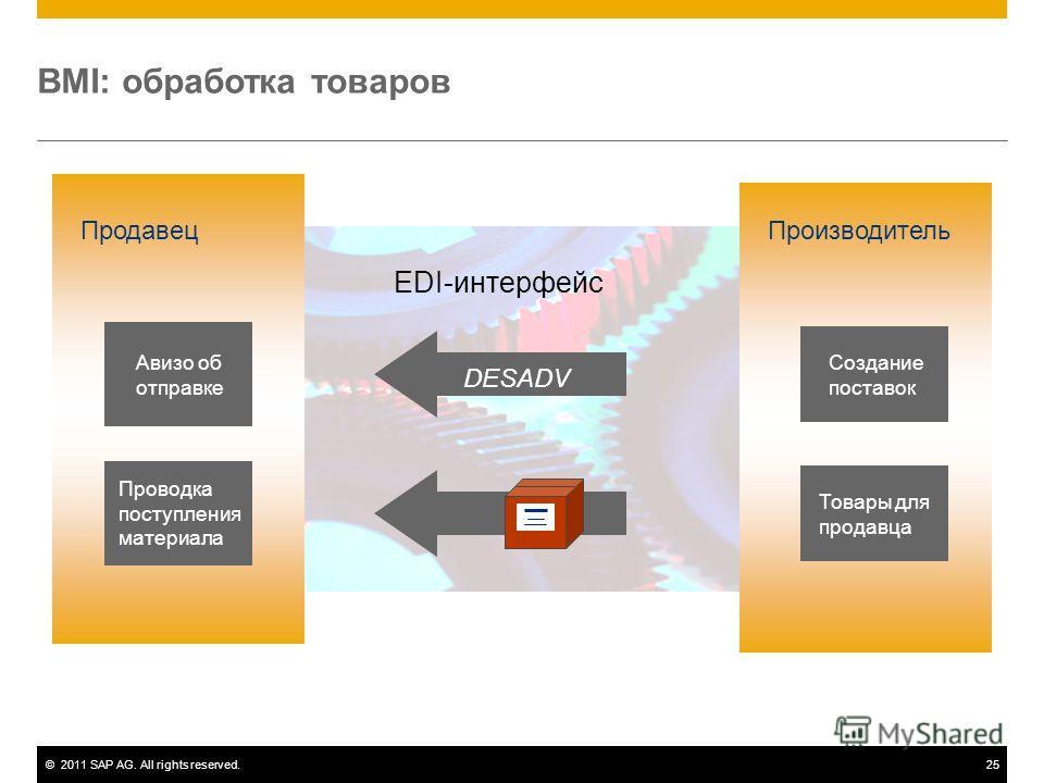 ©2011 SAP AG. All rights reserved.25 BMI: обработка товаров DESADV Авизо об отправке Проводка поступления материала Создание поставок Товары для продавца EDI-интерфейс Продавец Производитель