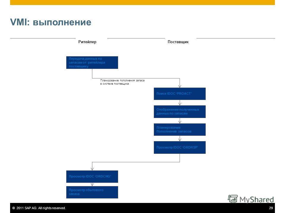 ©2011 SAP AG. All rights reserved.29 VMI: выполнение РитейлерПоставщик Передача данных по запасам от ритейлера поставщику Поиск IDOC PROACT Отображение полученных данных по запасам Планирование Пополнения запасов Просмотр IDOC ORDRSP Просмотр IDOC OR