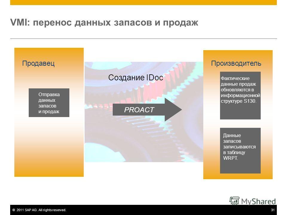 ©2011 SAP AG. All rights reserved.31 VMI: перенос данных запасов и продаж Отправка данных запасов и продаж Продавец Создание IDoc Фактические данные продаж обновляются в информационной структуре S130. Данные запасов записываются в таблицу WRPT. Произ