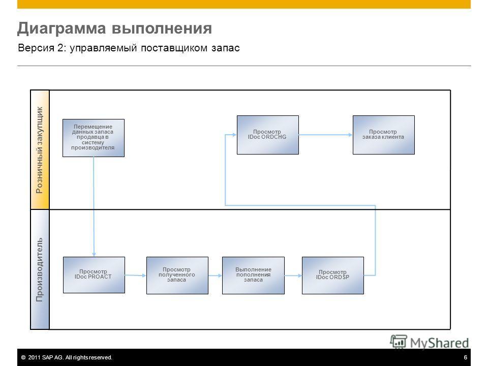 ©2011 SAP AG. All rights reserved.6 Диаграмма выполнения Версия 2: управляемый поставщиком запас Перемещение данных запаса продавца в систему производителя Просмотр IDoc ORDCHG Просмотр IDoc PROACT Просмотр полученного запаса Выполнение пополнения за