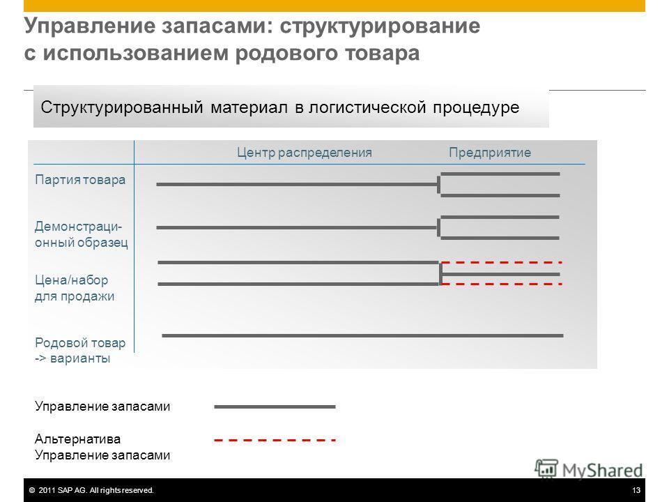 ©2011 SAP AG. All rights reserved.13 Управление запасами: структурирование с использованием родового товара Альтернатива Управление запасами ПоставкаОбъект Центр распределенияПредприятие Партия товара Демонстраци- онный образец Цена/набор для продажи