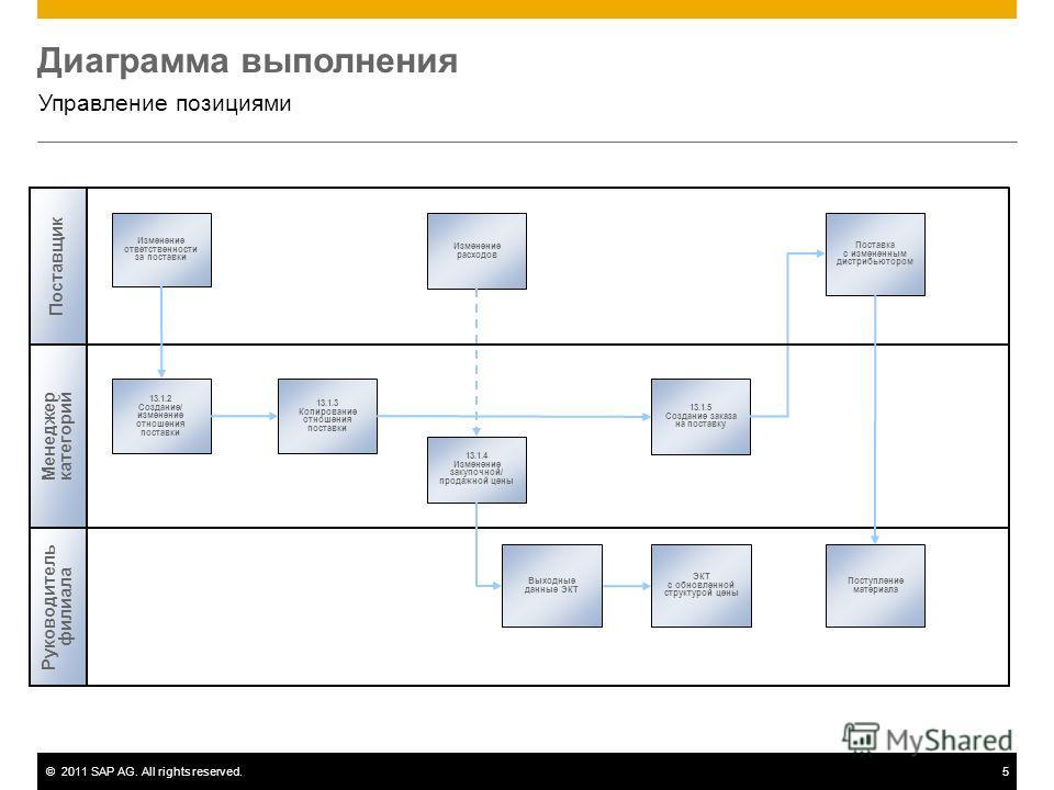 ©2011 SAP AG. All rights reserved.5 Диаграмма выполнения Управление позициями Поставщик Изменение ответственности за поставки 13.1.5 Создание заказа на поставку 13.1.2 Создание/ изменение отношения поставки Изменение расходов Поставка с измененным ди