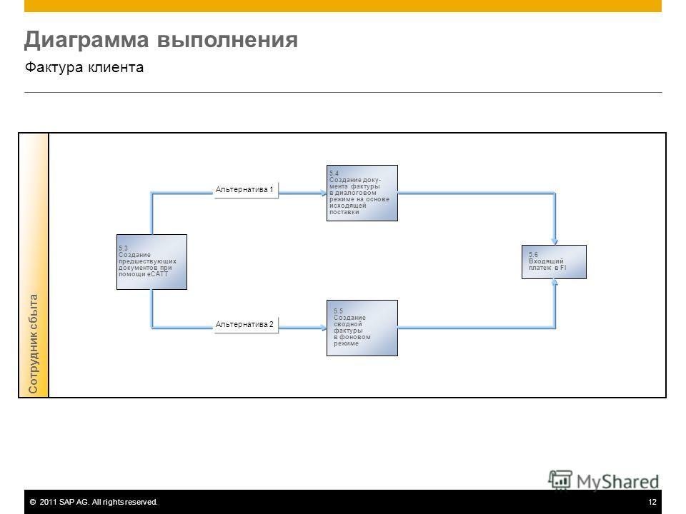 ©2011 SAP AG. All rights reserved.12 Диаграмма выполнения Фактура клиента Сотрудник сбыта 5.3 Создание предшествующих документов при помощи eCATT 5.4 Создание доку- мента фактуры в диалоговом режиме на основе исходящей поставки 5.6 Входящий платеж в