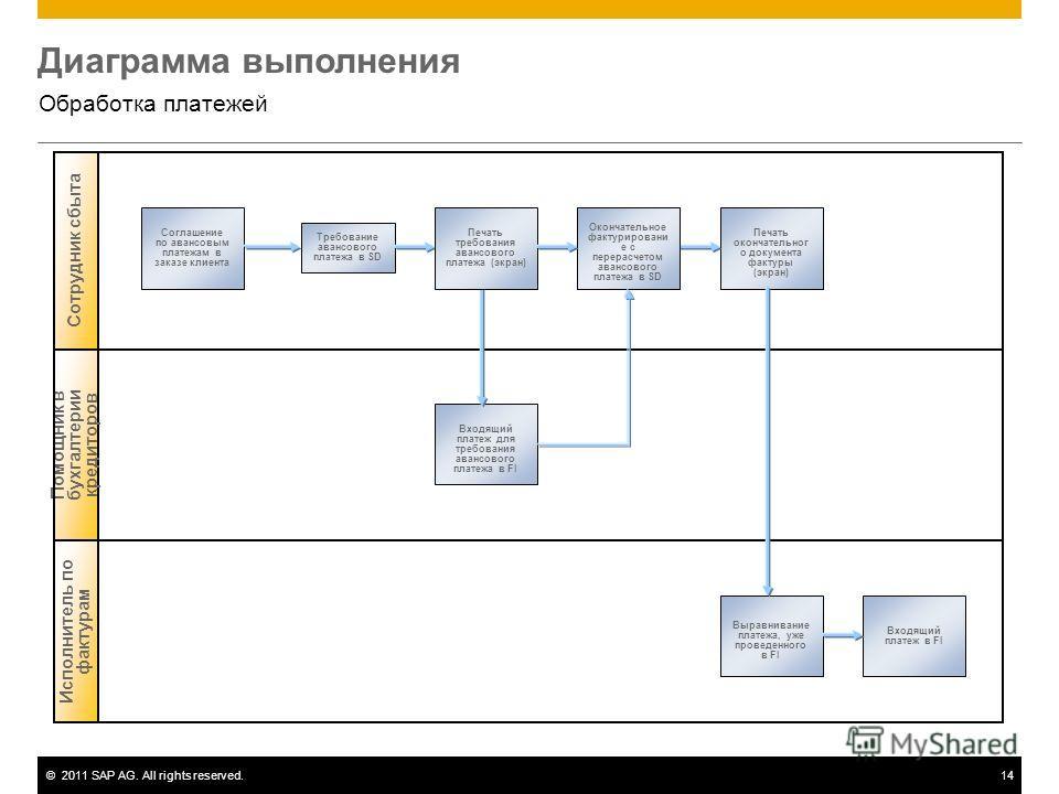 ©2011 SAP AG. All rights reserved.14 Диаграмма выполнения Обработка платежей Исполнитель по фактурам Помощник в бухгалтерии кредиторов Сотрудник сбыта Соглашение по авансовым платежам в заказе клиента Печать окончательног о документа фактуры (экран)