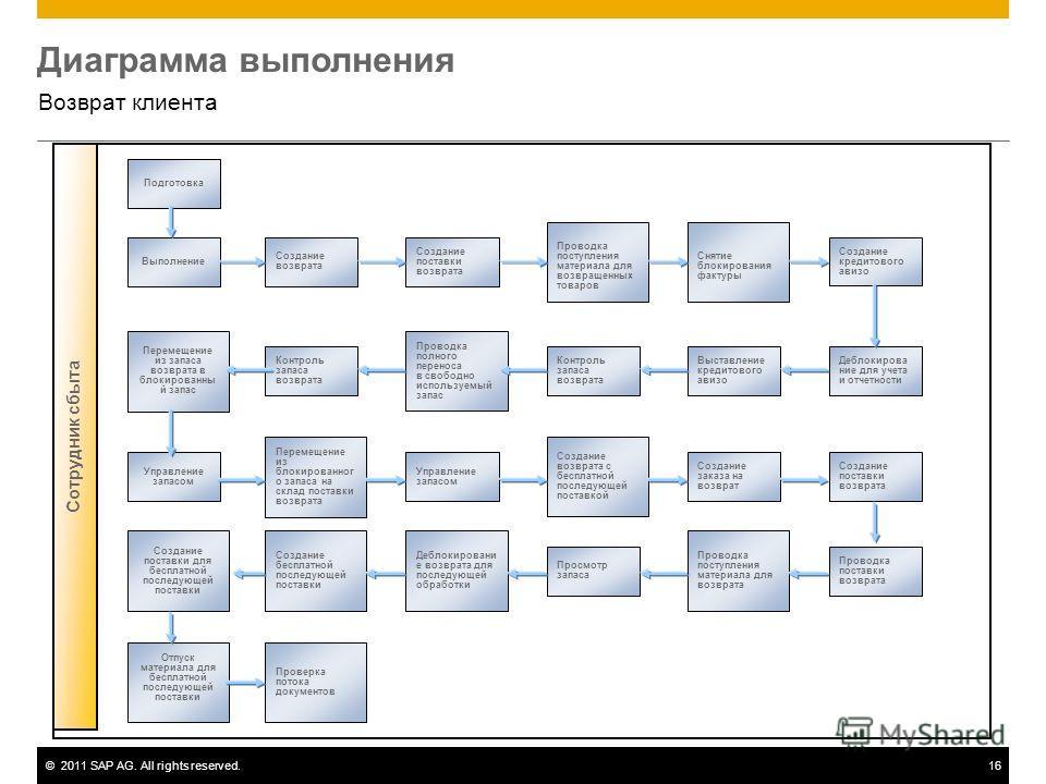 ©2011 SAP AG. All rights reserved.16 Диаграмма выполнения Возврат клиента Сотрудник сбыта Подготовка Выполнение Перемещение из запаса возврата в блокированны й запас Управление запасом Отпуск материала для бесплатной последующей поставки Создание пос