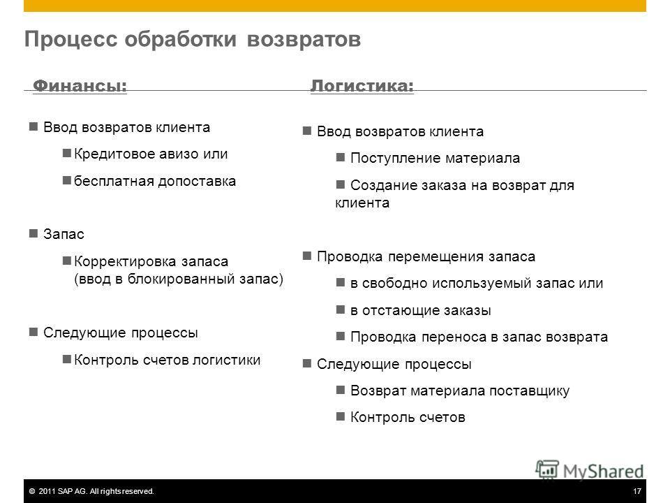 ©2011 SAP AG. All rights reserved.17 Процесс обработки возвратов Финансы:Логистика: Ввод возвратов клиента Кредитовое авизо или бесплатная допоставка Запас Корректировка запаса (ввод в блокированный запас) Следующие процессы Контроль счетов логистики