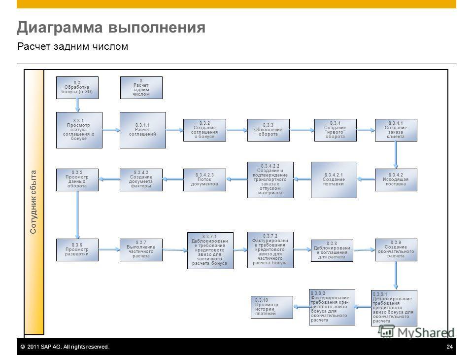 ©2011 SAP AG. All rights reserved.24 Диаграмма выполнения Расчет задним числом Сотудник сбыта 8.3 Обработка бонуса (в SD) 8 Расчет задним числом 8.3.3 Обновление оборота 8.3.2 Создание соглашения о бонусе 8.3.4 Создание