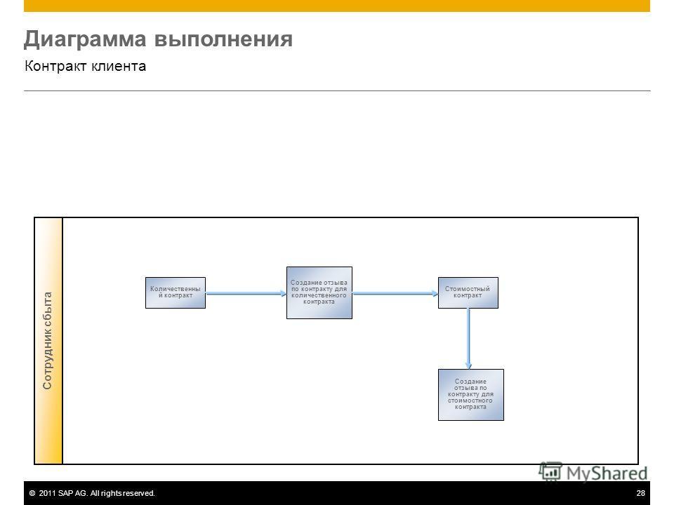 ©2011 SAP AG. All rights reserved.28 Диаграмма выполнения Контракт клиента Сотрудник сбыта Создание отзыва по контракту для стоимостного контракта Создание отзыва по контракту для количественного контракта Стоимостный контракт Количественны й контрак