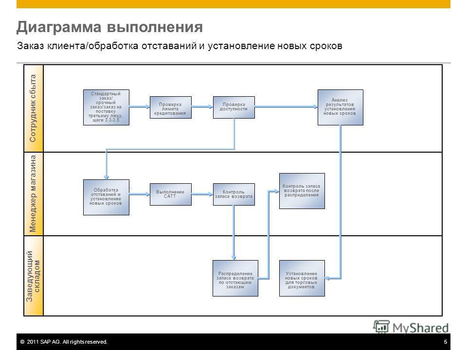 ©2011 SAP AG. All rights reserved.5 Диаграмма выполнения Заказ клиента/обработка отставаний и установление новых сроков Заведующий складом Менеджер магазина Сотрудник сбыта Стандартный заказ/ срочный заказ/заказ на поставку третьему лицу, шаги 3.3-3.