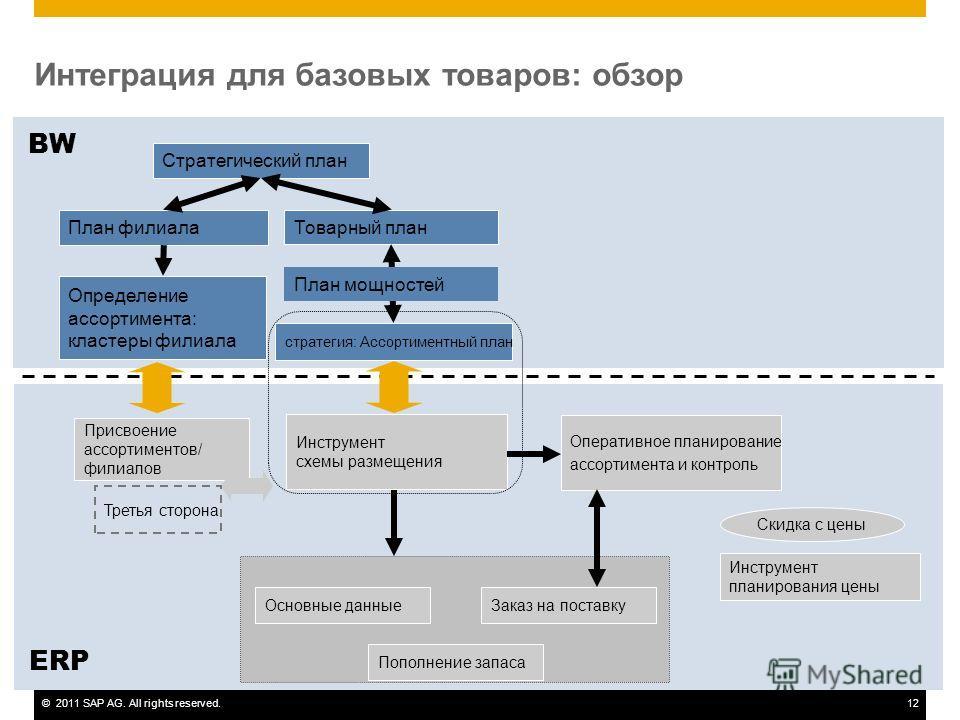 ©2011 SAP AG. All rights reserved.12 Интеграция для базовых товаров: обзор ERP Стратегический план BW План филиала Определение ассортимента: кластеры филиала Инструмент схемы размещения Товарный план стратегия: Ассортиментный план План мощностей Зака
