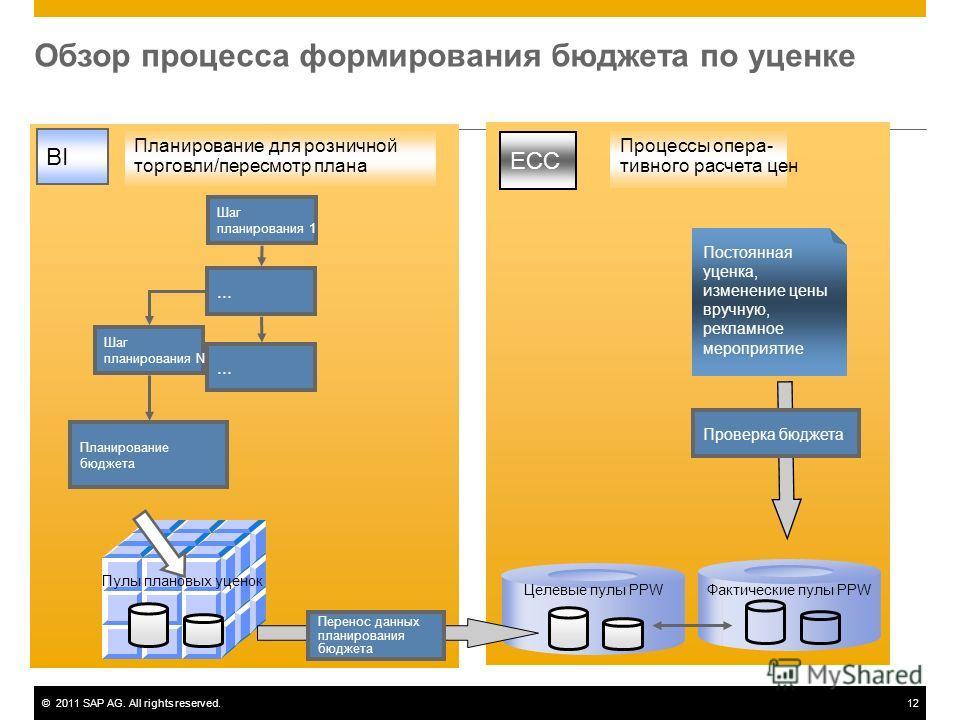 ©2011 SAP AG. All rights reserved.12 Обзор процесса формирования бюджета по уценке ECC BI Процессы опера- тивного расчета цен Планирование для розничной торговли/пересмотр плана Постоянная уценка, изменение цены вручную, рекламное мероприятие Проверк