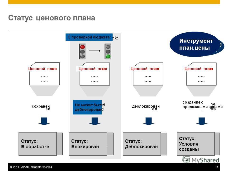 ©2011 SAP AG. All rights reserved.14 Статус ценового плана Инструмент план.цены Ценовой план Статус: В обработке Статус: Блокирован Статус: Деблокирован Статус: Условия созданы сохранендеблокирован создание с продажными ценами Не может быть деблокиро