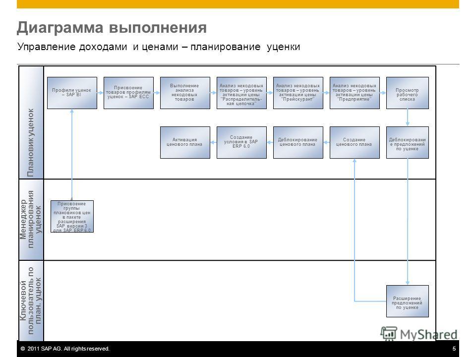 ©2011 SAP AG. All rights reserved.5 Диаграмма выполнения Управление доходами и ценами – планирование уценки Плановик уценок Профили уценок – SAP BI Присвоение товаров профилям уценок – SAP ECC Выполнение анализа неходовых товаров Анализ неходовых тов