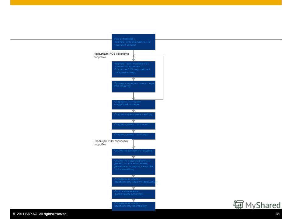 ©2011 SAP AG. All rights reserved.38 POS интерфейс / Загрузка основных данных в кассовый аппарат Загрузка групп материалов / данных по артиклям / Ссылка на EAN (европейский товарный номер) Проверка передачи данных через POS монитор Отправка / получен