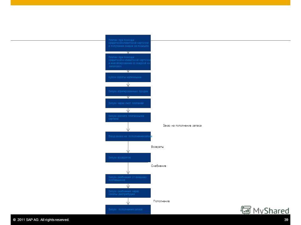 ©2011 SAP AG. All rights reserved.39 Платеж при помощи кредитной/клиентской карточки и получение скидки на позицию Платеж при помощи кредитной и клиентской карточки и инвойсирование со скидкой на заголовок Купон оплаты наличными Запуск агрегированных