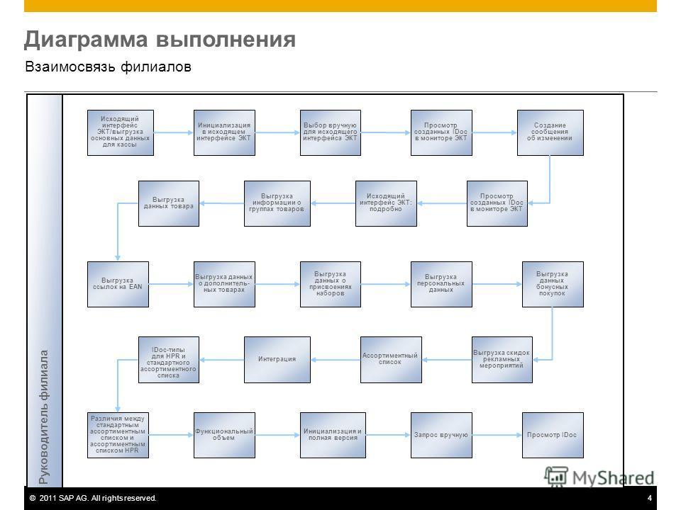 ©2011 SAP AG. All rights reserved.4 Диаграмма выполнения Взаимосвязь филиалов Исходящий интерфейс ЭКТ/выгрузка основных данных для кассы Инициализация в исходящем интерфейсе ЭКТ Выбор вручную для исходящего интерфейса ЭКТ Просмотр созданных IDoc в мо
