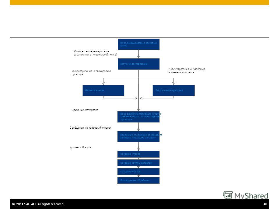 ©2011 SAP AG. All rights reserved.40 Пополнение запаса в несколько шагов Запуск инвентаризации ИнвентаризацияЗапуск инвентаризации Ввод движений материала в место хранения/запуск соответствующих проводок Отражение сообщений от кассового аппарата/ кас