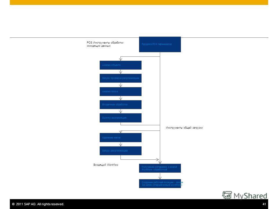 ©2011 SAP AG. All rights reserved.41 Продажа POS терминалов Анализ объекта Запуск проверки реорганизации Анализ Idoc-а Вторичная обработка Dummy инсталляция Удаление метки Запуск реорганизации Получение материала с новой Workflow обработкой Создание