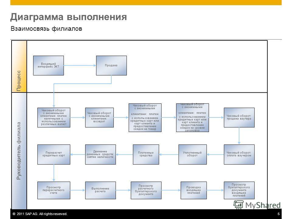 ©2011 SAP AG. All rights reserved.5 Диаграмма выполнения Взаимосвязь филиалов Процесс Входящий интерфейс ЭКТ Продажа Чековый оборот с анонимными клиентами: платеж наличными с использованием различных валют Руководитель филиала Чековый оборот с аноним