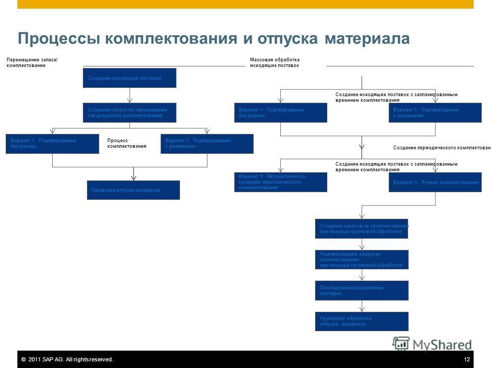 ©2011 SAP AG. All rights reserved.12 Процессы комплектования и отпуска материала Создание исходящей поставки Создание заказа на перемещение как документа комплектования Вариант 1: Подтверждение с разницами Вариант 1: Подтверждение без разниц Проводка