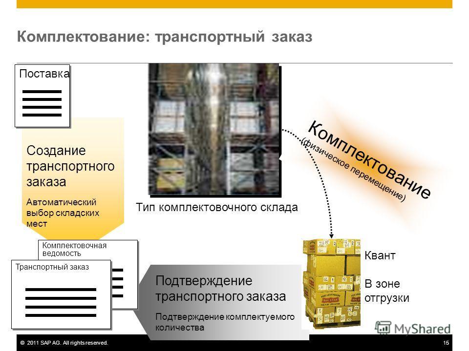 ©2011 SAP AG. All rights reserved.15 Комплектование: транспортный заказ Квант Подтверждение транспортного заказа Подтверждение комплектуемого количества Комплектование (физическое перемещение) Квант В зоне отгрузки Создание транспортного заказа Автом