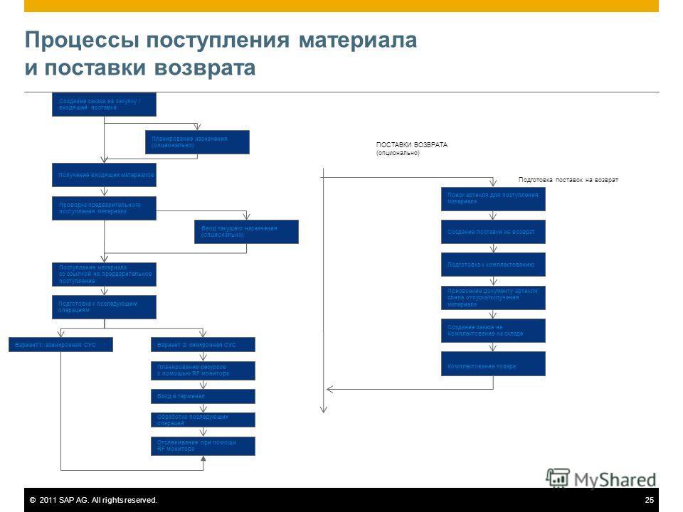 ©2011 SAP AG. All rights reserved.25 Процессы поступления материала и поставки возврата Создание заказа на закупку / входящей поставки Планирование назначения (опционально) Получение входящих материалов Проводка предварительного поступления материала
