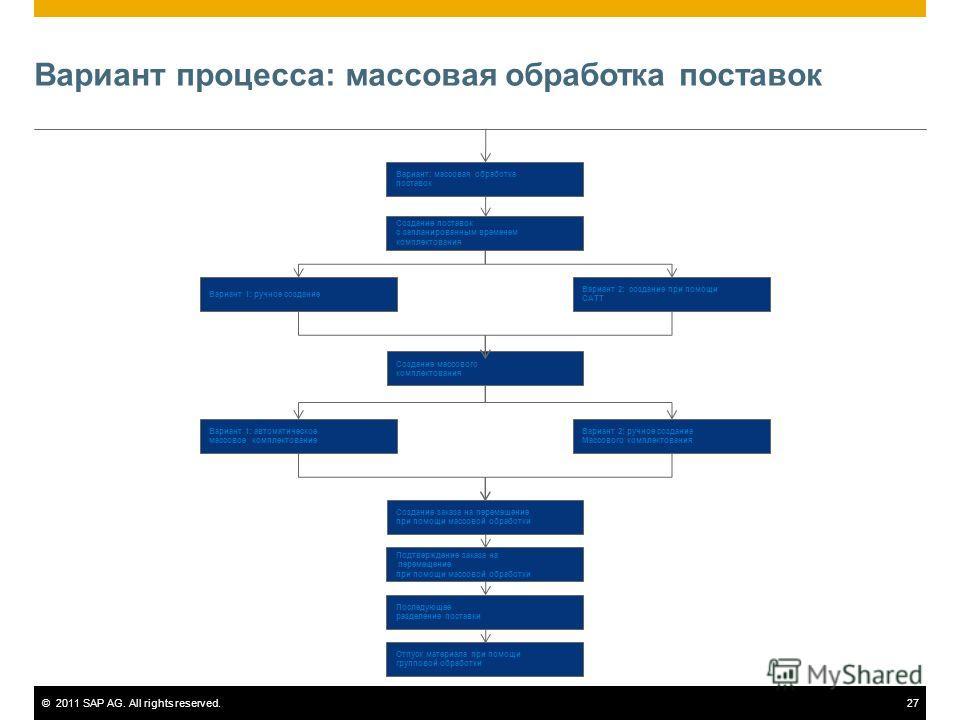 ©2011 SAP AG. All rights reserved.27 Вариант процесса: массовая обработка поставок Вариант: массовая обработка поставок Создание массового комплектования Вариант 2: ручное создание Массового комплектования Вариант 1: автоматическое массовое комплекто