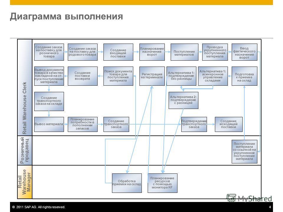 ©2011 SAP AG. All rights reserved.4 Диаграмма выполнения Создание заказа на поставку для розничного товара Retail Warehouse Manager Retail Warehouse Clerk Розничный продавец Создание заказа на поставку для родового товара Проводка укрупненного поступ