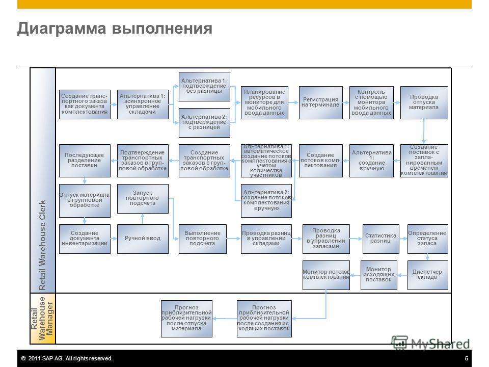 ©2011 SAP AG. All rights reserved.5 Диаграмма выполнения Создание транс- портного заказа как документа комплектования Retail Warehouse Manager Retail Warehouse Clerk Альтернатива 1: асинхронное управление складами Регистрация на терминале Альтернатив
