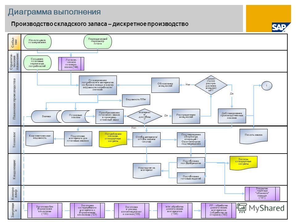 Диаграмма выполнения Производство складского запаса – дискретное производство Технолог Собы- тие Контро ллер Закрытие периода