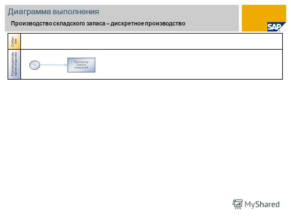 Диаграмма выполнения Производство складского запаса – дискретное производство Руководитель производства 1 Просмотр списка операций Собы- тие